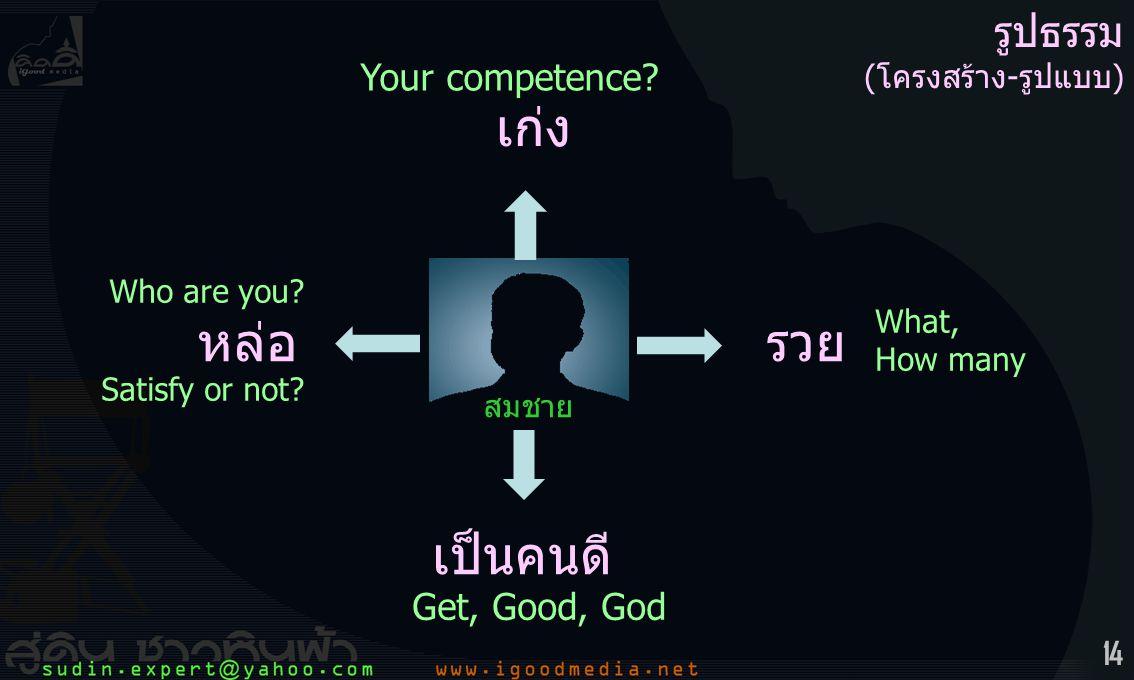 14 สมชาย หล่อ เป็นคนดี รวย เก่ง รูปธรรม (โครงสร้าง-รูปแบบ) Who are you? Satisfy or not? Get, Good, God What, How many Your competence?