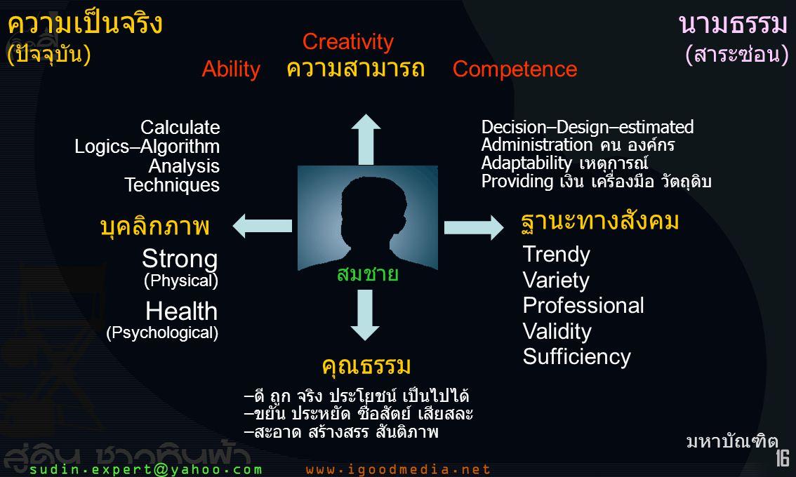 16 สมชาย บุคลิกภาพ คุณธรรม ฐานะทางสังคม ความสามารถ ความเป็นจริง (ปัจจุบัน) Strong (Physical) Health (Psychological) –ดี ถูก จริง ประโยชน์ เป็นไปได้ –ขยัน ประหยัด ซื่อสัตย์ เสียสละ –สะอาด สร้างสรร สันติภาพ Trendy Variety Professional Validity Sufficiency Creativity Ability Competence Calculate Logics–Algorithm Analysis Techniques Decision–Design–estimated Administration คน องค์กร Adaptability เหตุการณ์ Providing เงิน เครื่องมือ วัตถุดิบ มหาบัณฑิต นามธรรม (สาระซ่อน)