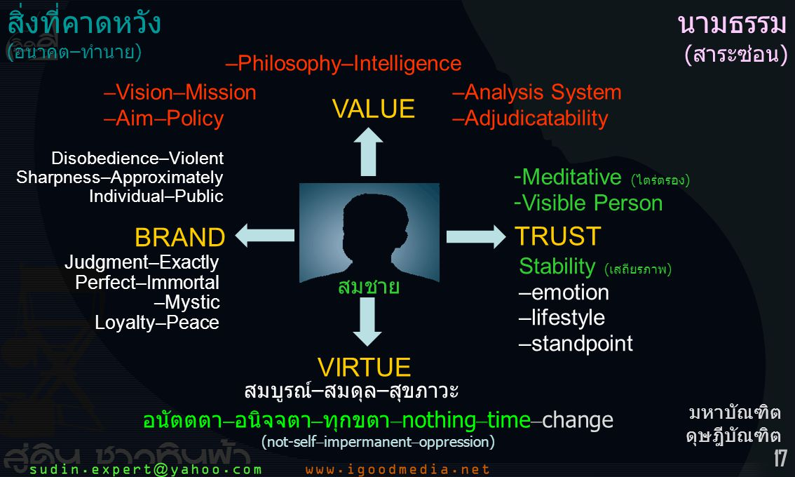17 สมชาย BRAND VIRTUE TRUST VALUE สิ่งที่คาดหวัง (อนาคต–ทำนาย) Disobedience–Violent Sharpness–Approximately Individual–Public สมบูรณ์–สมดุล–สุขภาวะ Stability (เสถียรภาพ) –emotion –lifestyle –standpoint –Philosophy–Intelligence –Vision–Mission –Aim–Policy –Analysis System –Adjudicatability -Meditative (ไตร่ตรอง) -Visible Person อนัตตตา – อนิจจตา – ทุกขตา – nothing – time – change (not-self – impermanent – oppression) มหาบัณฑิต ดุษฎีบัณฑิต นามธรรม (สาระซ่อน) Judgment–Exactly Perfect–Immortal –Mystic Loyalty–Peace