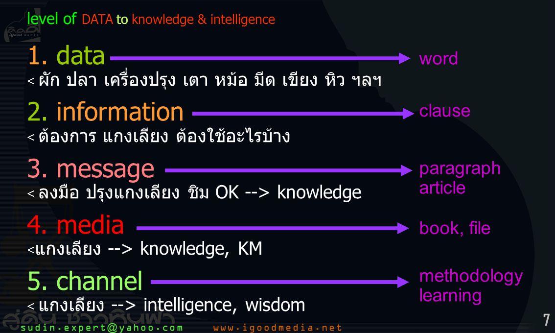 7 level of DATA to knowledge & intelligence 1.