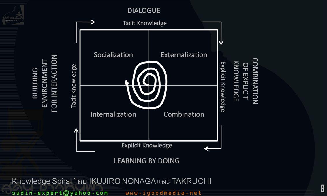 8 Knowledge Spiral โดย IKUJIRO NONAGA และ TAKRUCHI