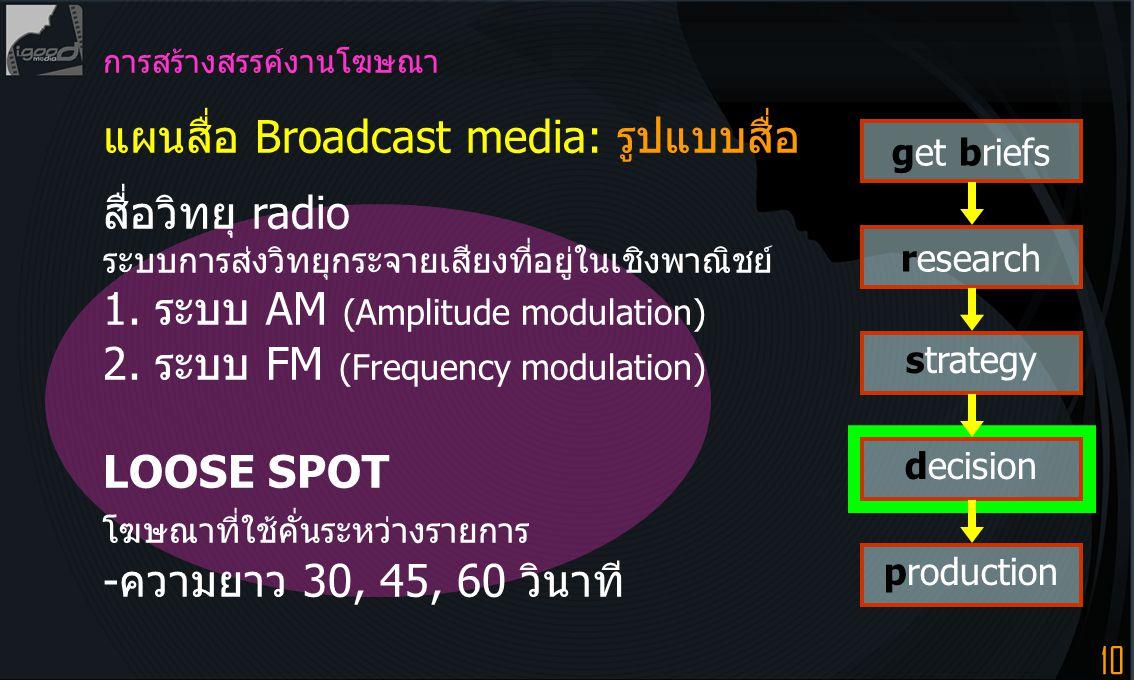 10 การสร้างสรรค์งานโฆษณา แผนสื่อ Broadcast media: รูปแบบสื่อ สื่อวิทยุ radio ระบบการส่งวิทยุกระจายเสียงที่อยู่ในเชิงพาณิชย์ 1. ระบบ AM (Amplitude modu