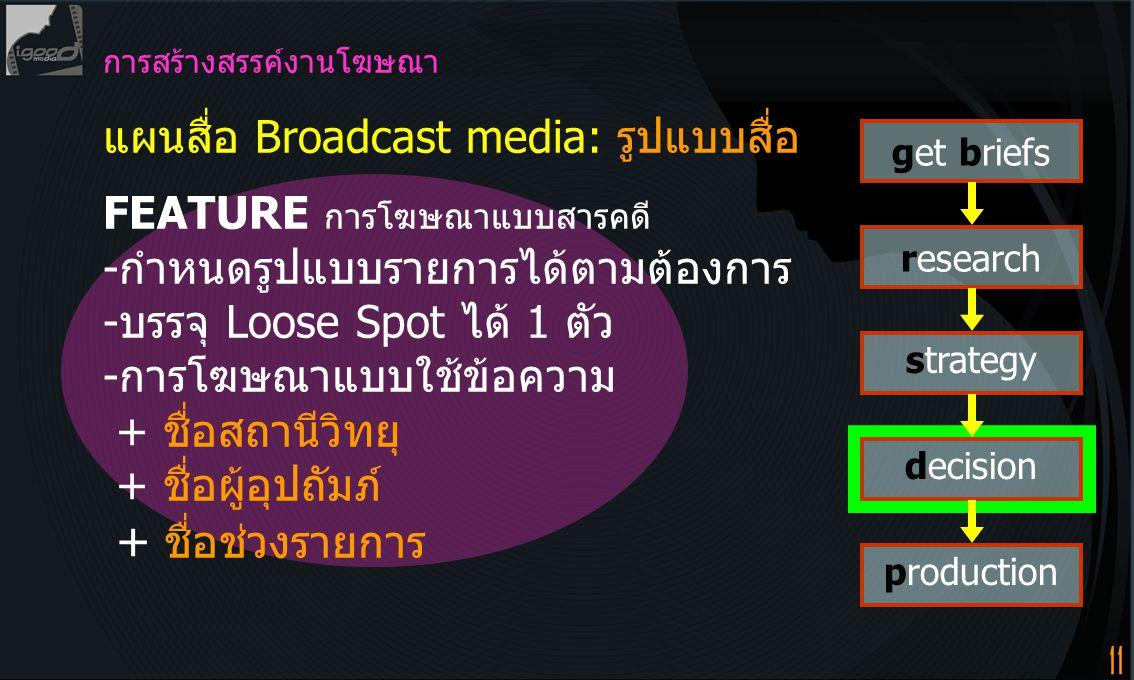 11 การสร้างสรรค์งานโฆษณา แผนสื่อ Broadcast media: รูปแบบสื่อ FEATURE การโฆษณาแบบสารคดี -กำหนดรูปแบบรายการได้ตามต้องการ -บรรจุ Loose Spot ได้ 1 ตัว -การโฆษณาแบบใช้ข้อความ + ชื่อสถานีวิทยุ + ชื่อผู้อุปถัมภ์ + ชื่อช่วงรายการ get briefs research strategy decision production