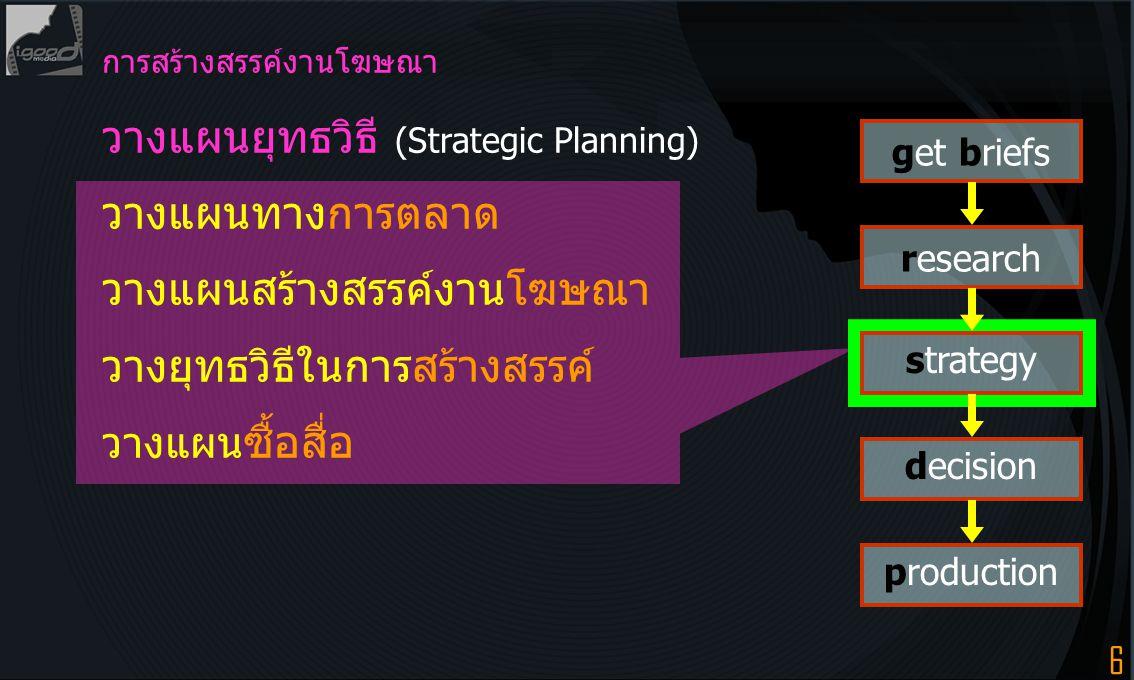 6 get briefs research strategy decision production การสร้างสรรค์งานโฆษณา วางแผนยุทธวิธี (Strategic Planning) วางแผนทางการตลาด วางแผนสร้างสรรค์งานโฆษณา วางยุทธวิธีในการสร้างสรรค์ วางแผน ซื้อสื่อ