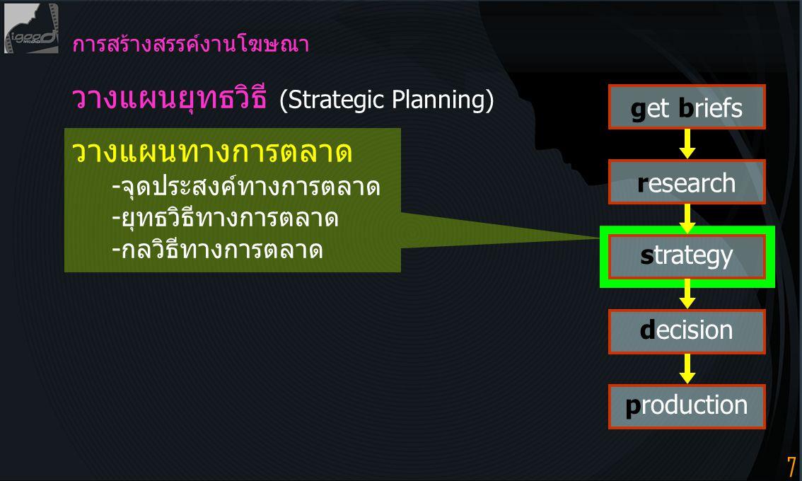 7 การสร้างสรรค์งานโฆษณา วางแผนยุทธวิธี (Strategic Planning) วางแผนทางการตลาด -จุดประสงค์ทางการตลาด -ยุทธวิธีทางการตลาด -กลวิธีทางการตลาด get briefs research strategy decision production