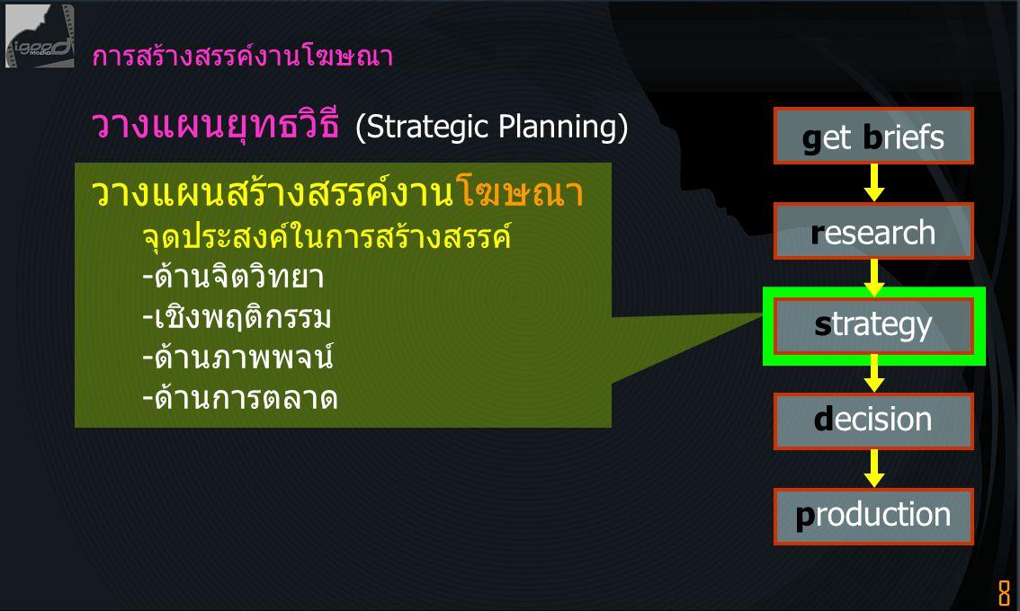 8 get briefs research strategy decision production การสร้างสรรค์งานโฆษณา วางแผนยุทธวิธี (Strategic Planning) วางแผนสร้างสรรค์งานโฆษณา จุดประสงค์ในการส