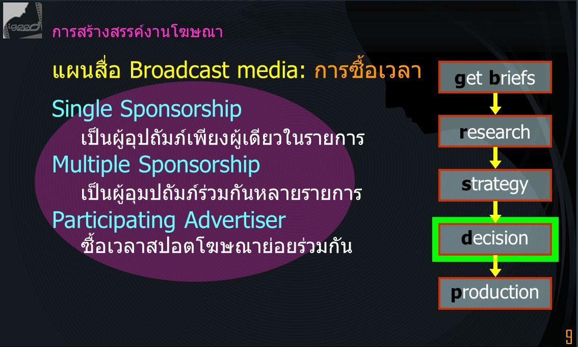 9 การสร้างสรรค์งานโฆษณา แผนสื่อ Broadcast media: การซื้อเวลา Single Sponsorship เป็นผู้อุปถัมภ์เพียงผู้เดียวในรายการ Multiple Sponsorship เป็นผู้อุมปถัมภ์ร่วมกันหลายรายการ Participating Advertiser ซื้อเวลาสปอตโฆษณาย่อยร่วมกัน get briefs research strategy decision production