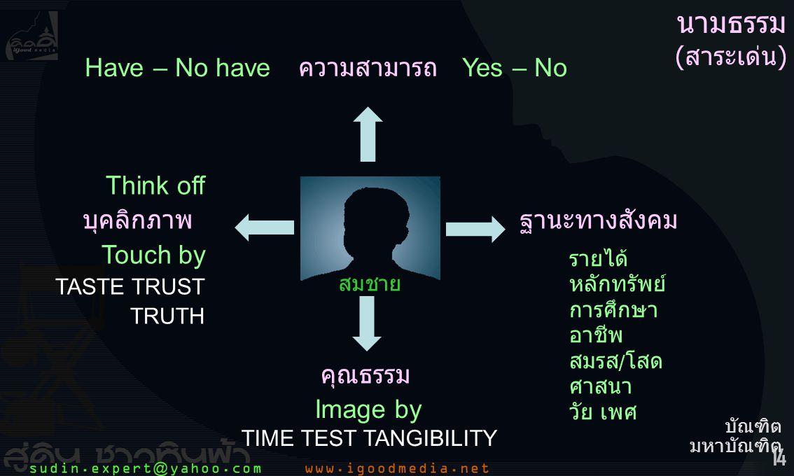 14 สมชาย บุคลิกภาพ คุณธรรม ฐานะทางสังคม ความสามารถ นามธรรม (สาระเด่น) Think off Touch by TASTE TRUST TRUTH Image by TIME TEST TANGIBILITY รายได้ หลักทรัพย์ การศึกษา อาชีพ สมรส / โสด ศาสนา วัย เพศ Have – No have Yes – No บัณฑิต มหาบัณฑิต