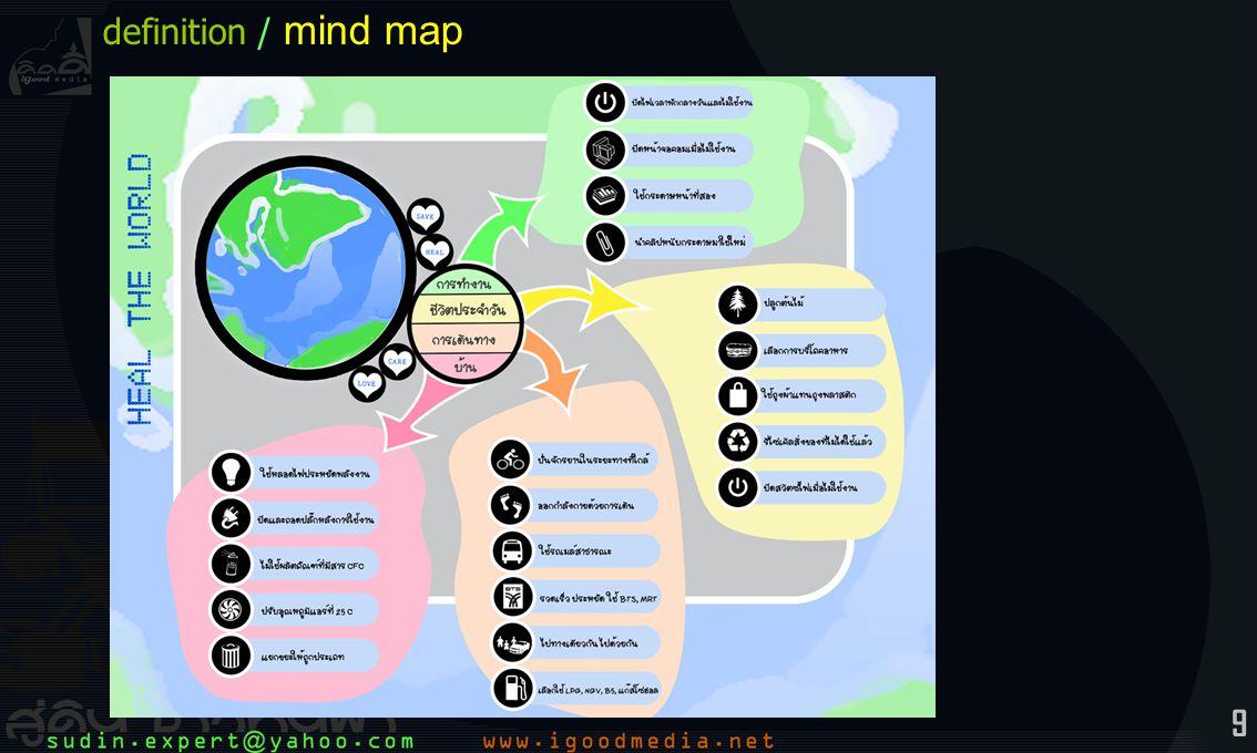 10 definition / mind map / ตัวอย่างการวิเคราะห์ คนหนึ่ง