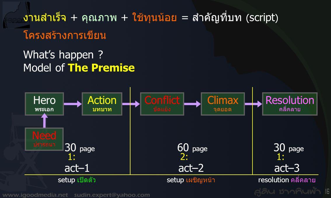 15 ตัวอย่างเรื่องราว (story outline) และ โครงสร้างของเรื่อง (plot structure หรือ plot) อ.สู่ดิน www.igoodmedia.net/production เรื่อง อัศจรรย์ ฝันหรือห