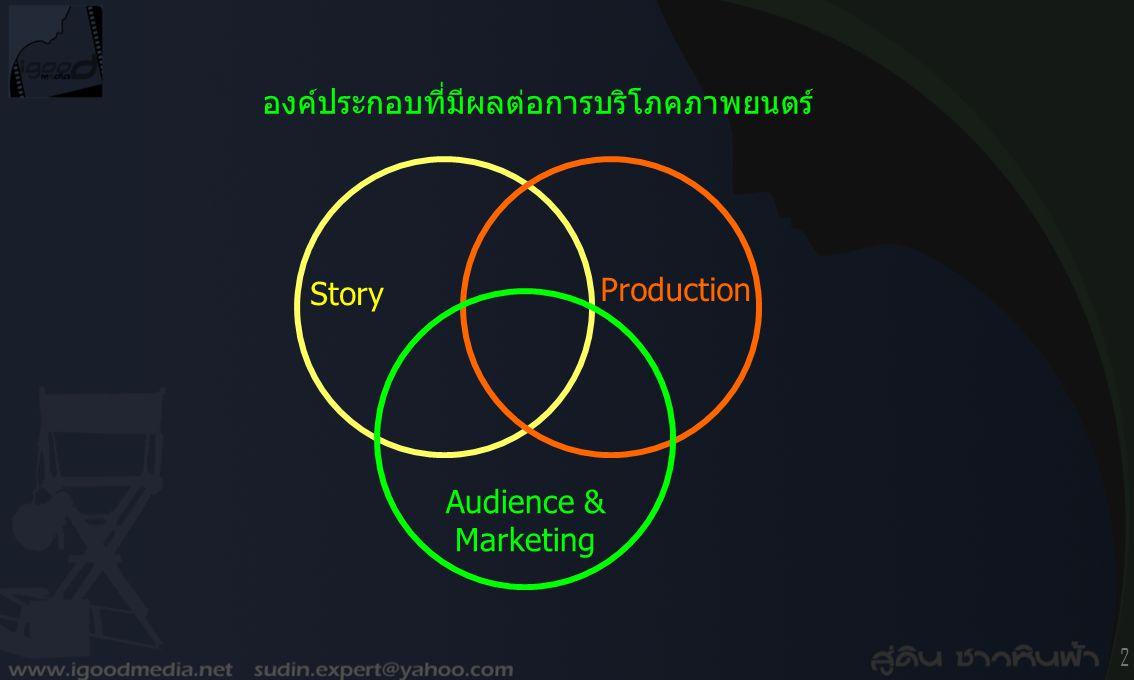 2 องค์ประกอบที่มีผลต่อการบริโภคภาพยนตร์ Story Production Audience & Marketing