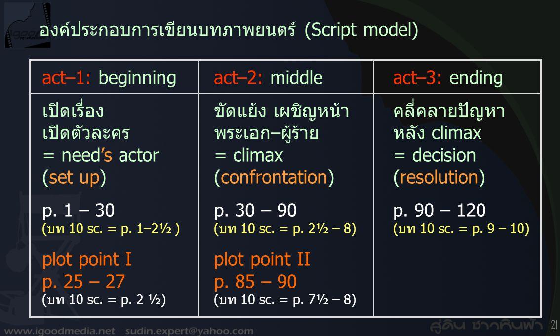 20 การเขียนโครงเรื่องขยาย ( treatment ) 4 หน้า A4 2.ลำดับการเขียน : (บรรยาย) –เปิด scene sequence½ หน้า –action act-1 –> plot point I½ หน้า –plot poin