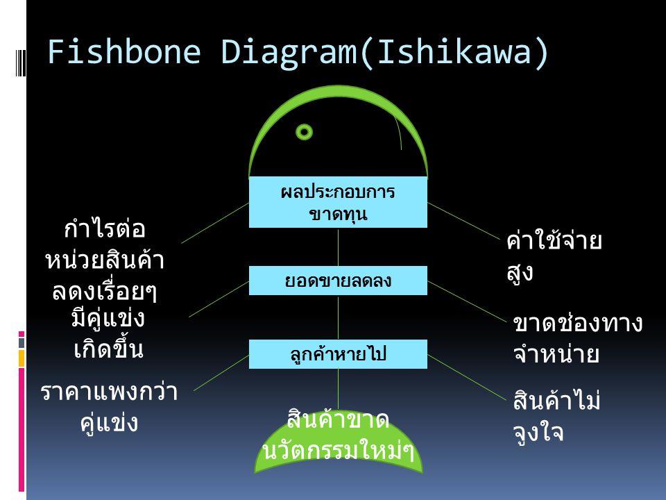 Fishbone Diagram(Ishikawa) ผลประกอบการ ขาดทุน ลูกค้าหายไป ยอดขายลดลง ค่าใช้จ่าย สูง ขาดช่องทาง จำหน่าย สินค้าไม่ จูงใจ กำไรต่อ หน่วยสินค้า ลดงเรื่อยๆ