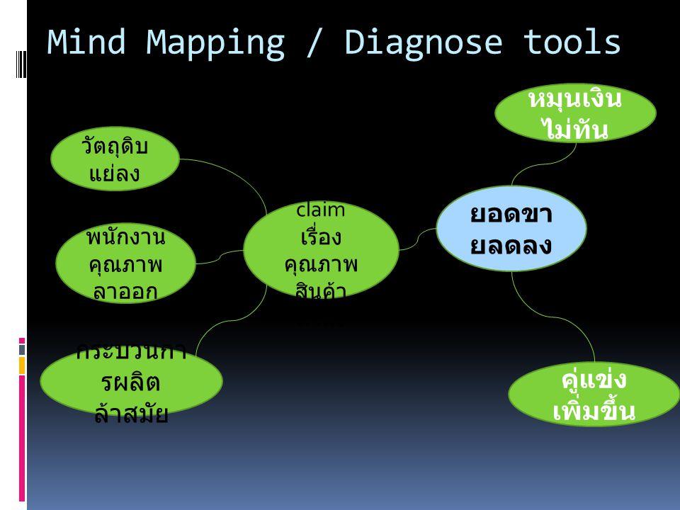Mind Mapping / Diagnose tools ลูกค้า claim เรื่อง คุณภาพ สินค้า ต่ำลง วัตถุดิบ แย่ลง พนักงาน คุณภาพ ลาออก กระบวนกา รผลิต ล้าสมัย ยอดขา ยลดลง หมุนเงิน