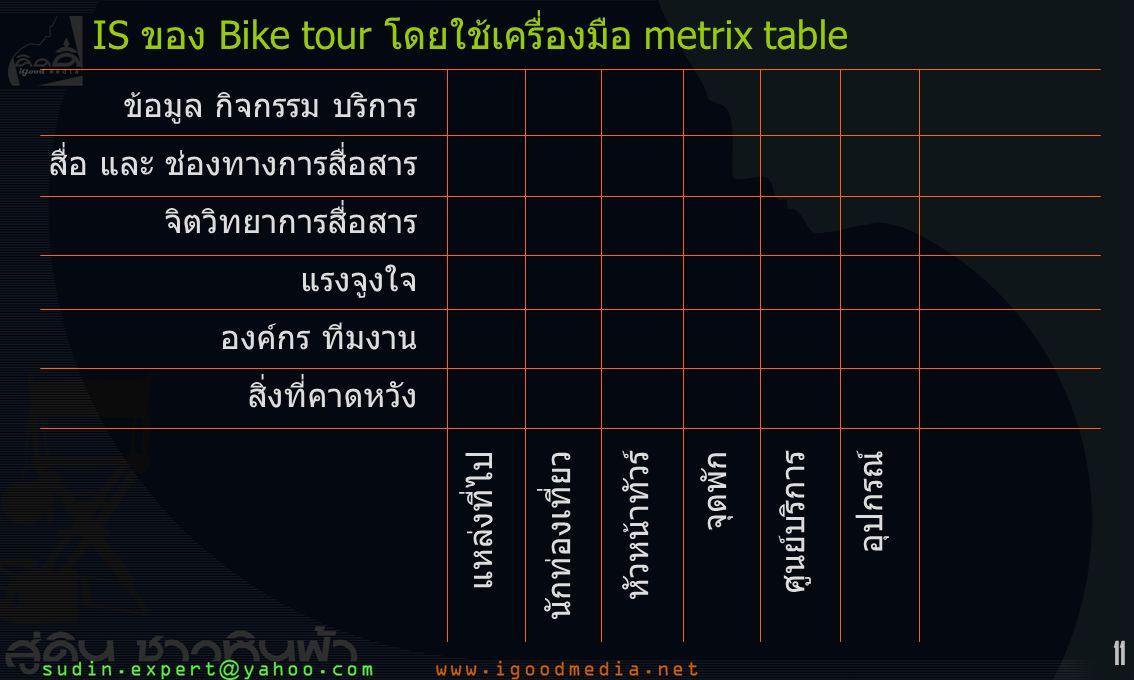 11 แหล่งที่ไป นักท่องเที่ยว หัวหน้าทัวร์ จุดพัก ศูนย์บริการ อุปกรณ์ IS ของ Bike tour โดยใช้เครื่องมือ metrix table ข้อมูล กิจกรรม บริการ สื่อ และ ช่องทางการสื่อสาร จิตวิทยาการสื่อสาร แรงจูงใจ องค์กร ทีมงาน สิ่งที่คาดหวัง