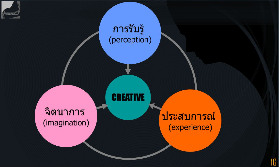 16 CREATIVE การรับรู้ (perception) ประสบการณ์ (experience) จิตนาการ (imagination)