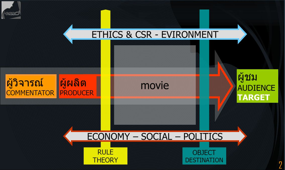 2 movie ผู้วิจารณ์ COMMENTATOR ผู้ชม AUDIENCE TARGET RULE THEORY OBJECT DESTINATION ผู้ผลิต PRODUCER ETHICS & CSR - EVIRONMENT ECONOMY – SOCIAL – POLI