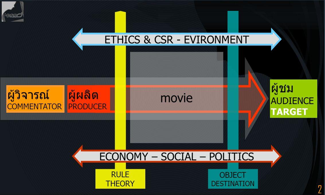 3 movie ผู้วิจารณ์ COMMENTATOR ผู้ชม AUDIENCE TARGET RULE THEORY OBJECT DESTINATION ผู้ผลิต PRODUCER ETHICS & CSR - EVIRONMENT ECONOMY – SOCIAL – POLITICS รูปแบบ FORMAT STRUCTUR เนื้อหา STORY CONTENT Criticism