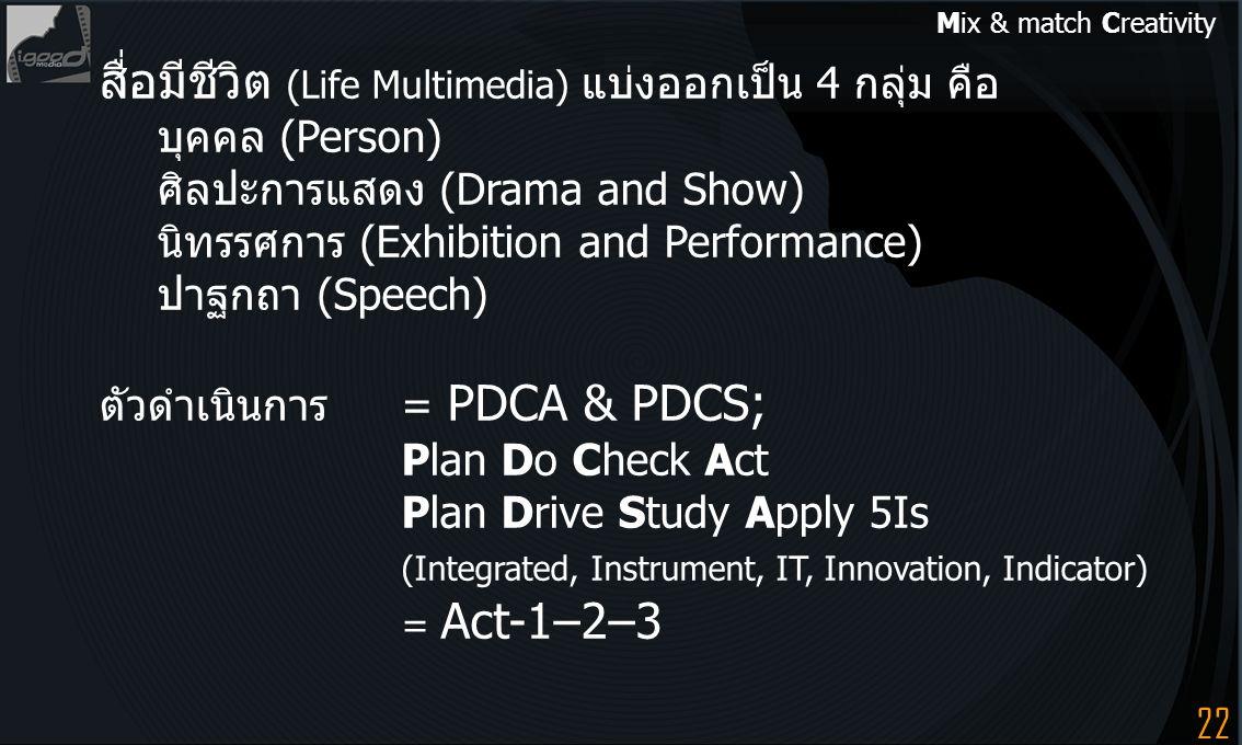 22 สื่อมีชีวิต (Life Multimedia) แบ่งออกเป็น 4 กลุ่ม คือ บุคคล (Person) ศิลปะการแสดง (Drama and Show) นิทรรศการ (Exhibition and Performance) ปาฐกถา (S