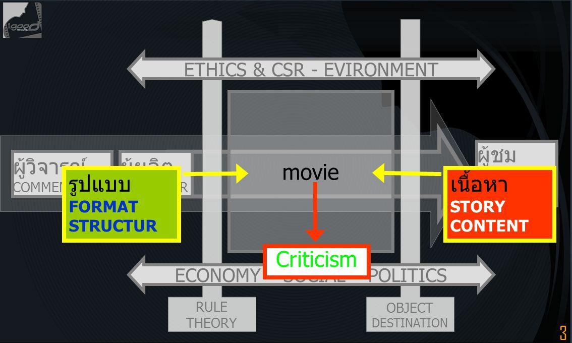 24 สื่อมีชีวิต (Life Multimedia) แบ่งออกเป็น 4 กลุ่ม คือ บุคคล (Person) ศิลปะการแสดง (Drama and Show) นิทรรศการ (Exhibition and Performance) ปาฐกถา (Speech) ตัวขัดจังหวะ = คุณวุฒิ (qualification) คุณสมบัติ-คุณลักษณะ (properties-specification) คุณภาพ (quality) คุณประโยชน์ (goodness-advantage) คุณค่า (worth) คุณธรรม (virtue-moral) Mix & match Creativity