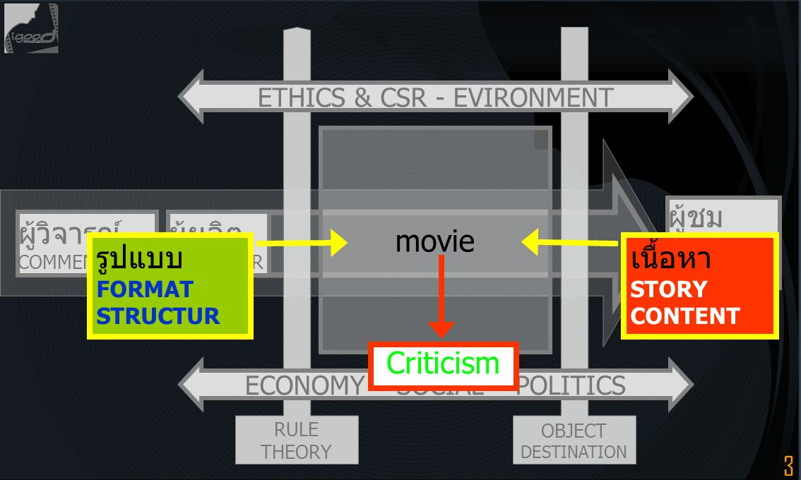 4 movie criticism GENRE NARRATOLOGY FORMALISM CONTEXTUAL CRITICISM SEMIOLOGY AUTEUR THEORY FEMINISM DISADVENTAGED PERSON AESTHETICS HUMOR APPROACH CSR & EVIRONMENT