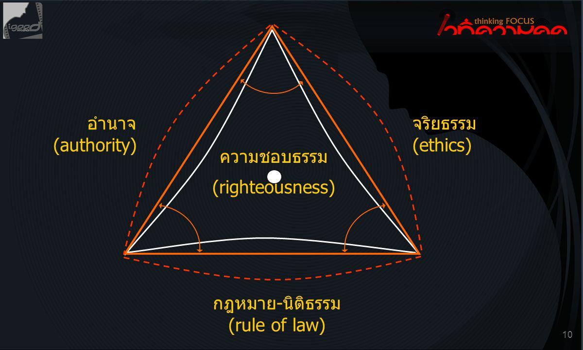 10 อำนาจ (authority) จริยธรรม (ethics) กฎหมาย-นิติธรรม (rule of law) ความชอบธรรม (righteousness)