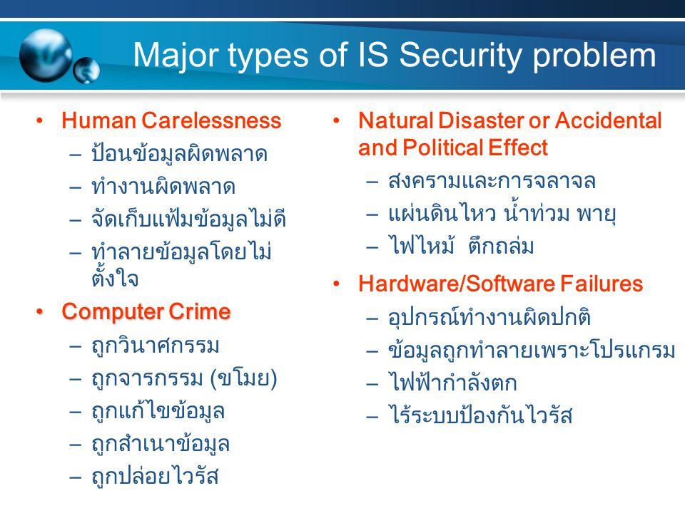 Major types of IS Security problem Human Carelessness –ป้อนข้อมูลผิดพลาด –ทำงานผิดพลาด –จัดเก็บแฟ้มข้อมูลไม่ดี –ทำลายข้อมูลโดยไม่ ตั้งใจ Computer CrimeComputer Crime –ถูกวินาศกรรม –ถูกจารกรรม (ขโมย) –ถูกแก้ไขข้อมูล –ถูกสำเนาข้อมูล –ถูกปล่อยไวรัส Natural Disaster or Accidental and Political Effect –สงครามและการจลาจล –แผ่นดินไหว น้ำท่วม พายุ –ไฟไหม้ ตึกถล่ม Hardware/Software Failures –อุปกรณ์ทำงานผิดปกติ –ข้อมูลถูกทำลายเพราะโปรแกรม –ไฟฟ้ากำลังตก –ไร้ระบบป้องกันไวรัส