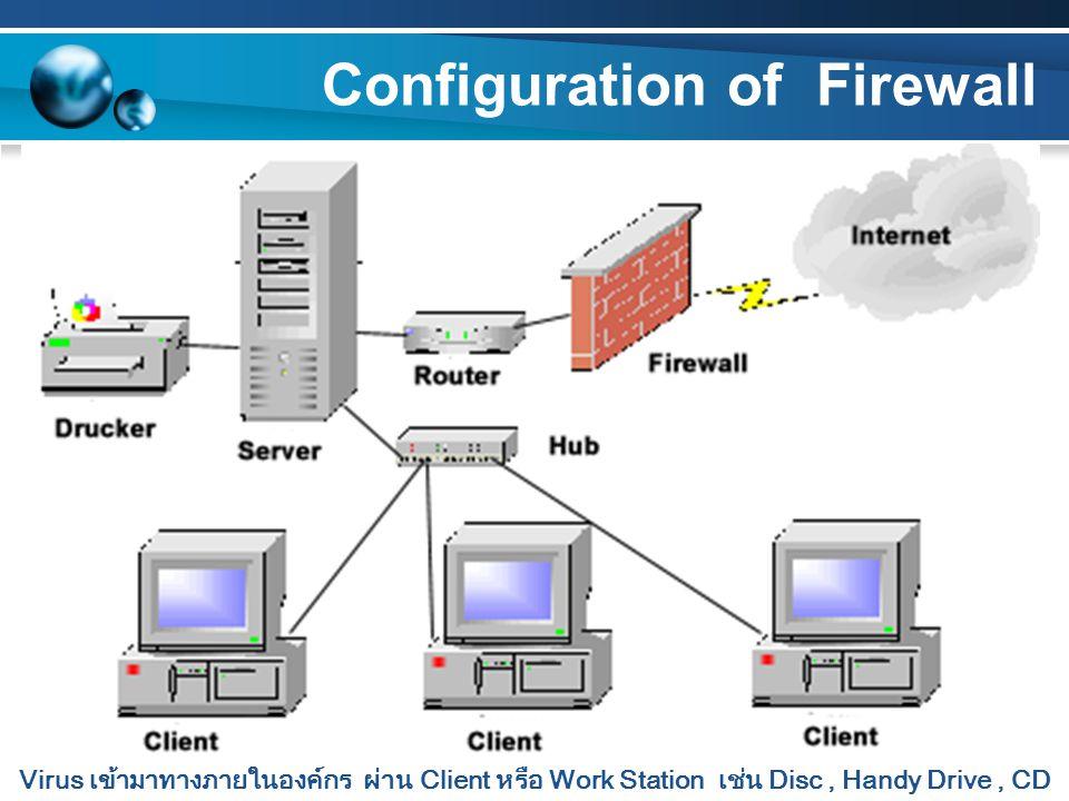 Configuration of Firewall Virus เข้ามาทางภายในองค์กร ผ่าน Client หรือ Work Station เช่น Disc, Handy Drive, CD