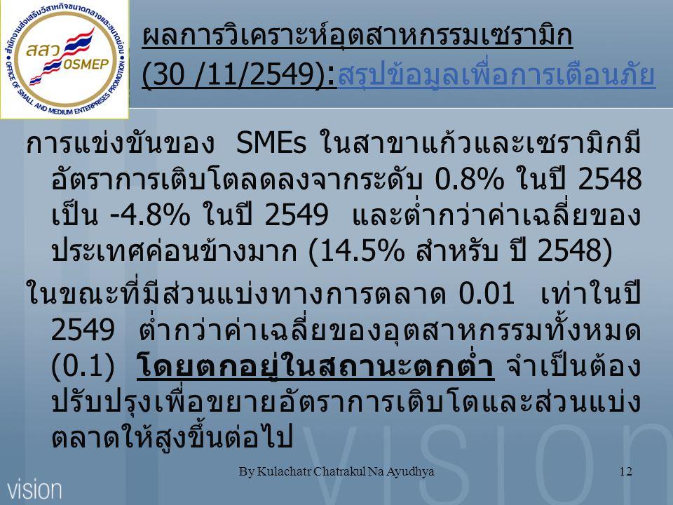 By Kulachatr Chatrakul Na Ayudhya12 ผลการวิเคราะห์อุตสาหกรรมเซรามิก (30 /11/2549) : สรุปข้อมูลเพื่อการเตือนภัย การแข่งขันของ SMEs ในสาขาแก้วและเซรามิก
