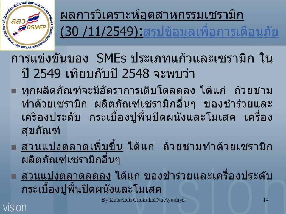 By Kulachatr Chatrakul Na Ayudhya14 ผลการวิเคราะห์อุตสาหกรรมเซรามิก (30 /11/2549) : สรุปข้อมูลเพื่อการเตือนภัย การแข่งขันของ SMEs ประเภทแก้วและเซรามิก