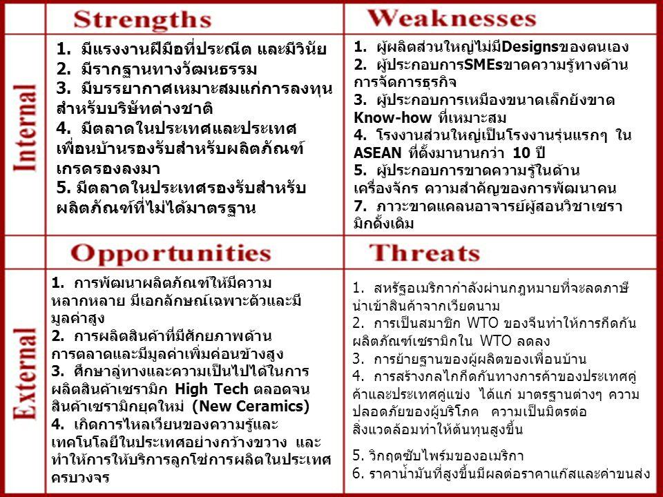 By Kulachatr Chatrakul Na Ayudhya13 ผลการวิเคราะห์อุตสาหกรรมเซรามิก (30 /11/2549) : สรุปข้อมูลเพื่อการเตือนภัย