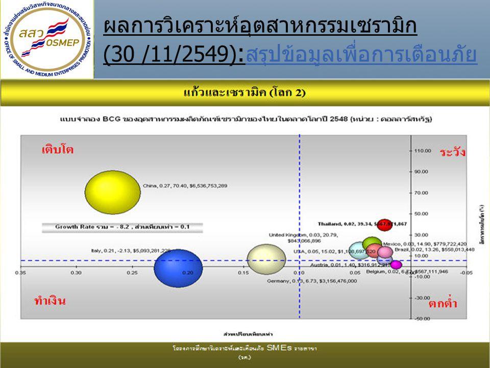 By Kulachatr Chatrakul Na Ayudhya10 ผลการวิเคราะห์อุตสาหกรรมเซรามิก (30 /11/2549) : สรุปข้อมูลเพื่อการเตือนภัย การแข่งขันในตลาดโลกของสาขาผลิตภัณฑ์เซรามิก พบว่า ประเทศไทยมีอัตราการเติบโตค่อนข้างสูง (39.34 %) เมื่อเทียบกับค่าเฉลี่ยของตลาดโลกที่ มีอัตราการเติบโต -8.2% มีส่วนแบ่งทางการตลาดที่ 0.02 เท่า แต่ต่ำกว่า ค่าเฉลี่ยของตลาดโลก (0.1) โดยตกอยู่ในสถานะ เฝ้าระวัง ต้องพยายามเพิ่มส่วนแบ่งตลาดให้สูงขึ้น กลุ่มผู้นำ ได้แก่ China, Italy, United Kingdom เป็นต้น