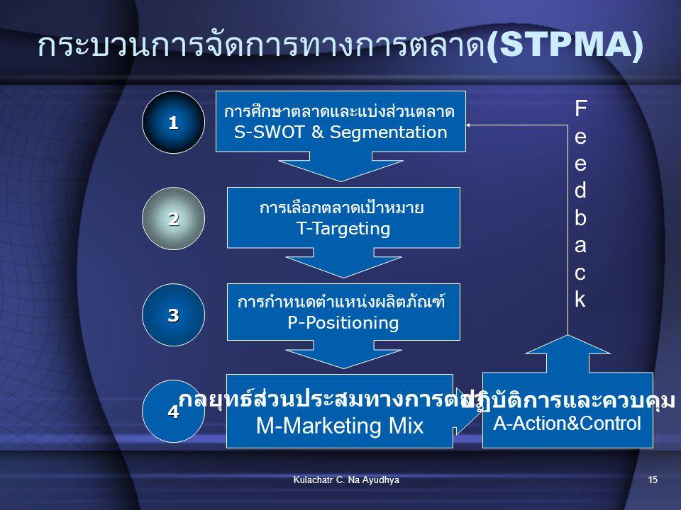 การวางแผนการตลาด Marketing Plan