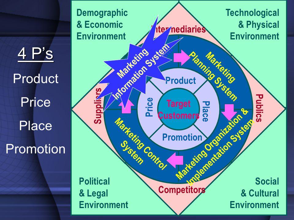 ภาพรวมการตลาด และ ความสำคัญของ การตลาด