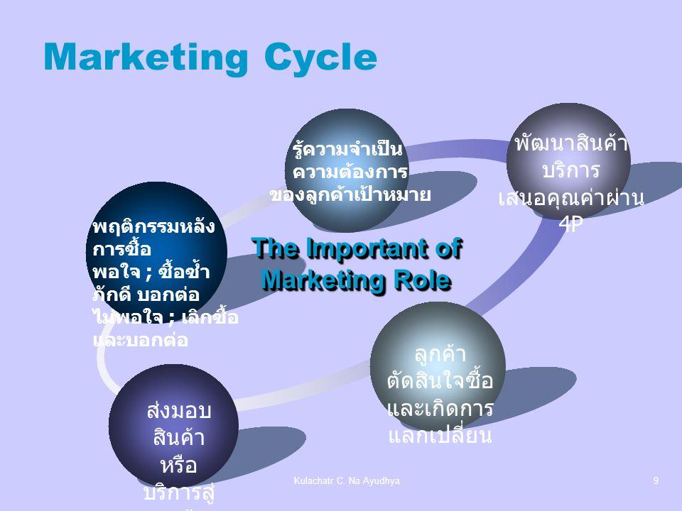 Kulachatr C. Na Ayudhya8 แนวความคิดการตลาดสมัยใหม่ ความสำเร็จของธุรกิจขึ้นอยู่กับการทำ ความรู้จักกับลูกค้าและการวิเคราะห์ ความต้องการของลูกค้าและสามาร