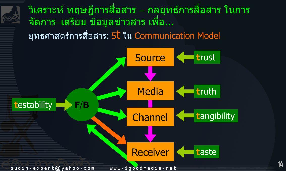 14 ยุทธศาสตร์การสื่อสาร: 5 t ใน Communication Model วิเคราะห์ ทฤษฎีการสื่อสาร – กลยุทธ์การสื่อสาร ในการ จัดการ – เตรียม ข้อมูลข่าวสาร เพื่อ... Source