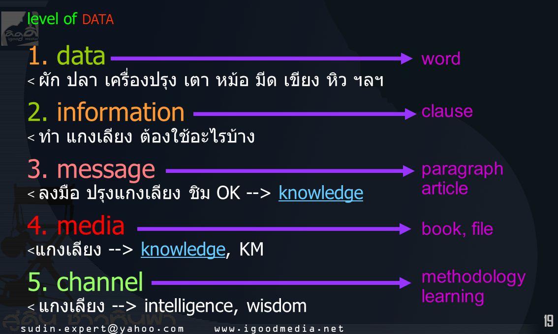 19 level of DATA 1. data < ผัก ปลา เครื่องปรุง เตา หม้อ มีด เขียง หิว ฯลฯ 2. information < ทำ แกงเลียง ต้องใช้อะไรบ้าง 3. message knowledge 4. media k