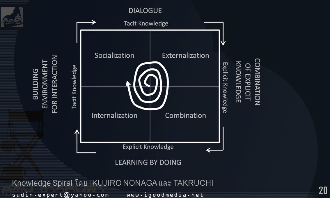 20 Knowledge Spiral โดย IKUJIRO NONAGA และ TAKRUCHI