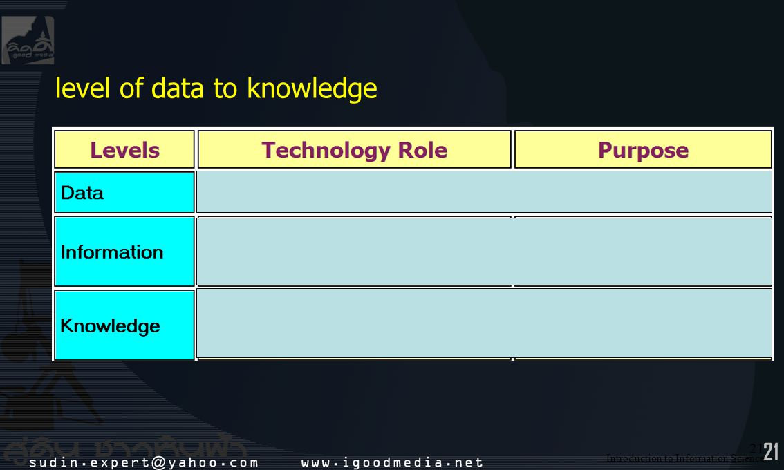21 Introduction to Information Science 21 level of data to knowledge