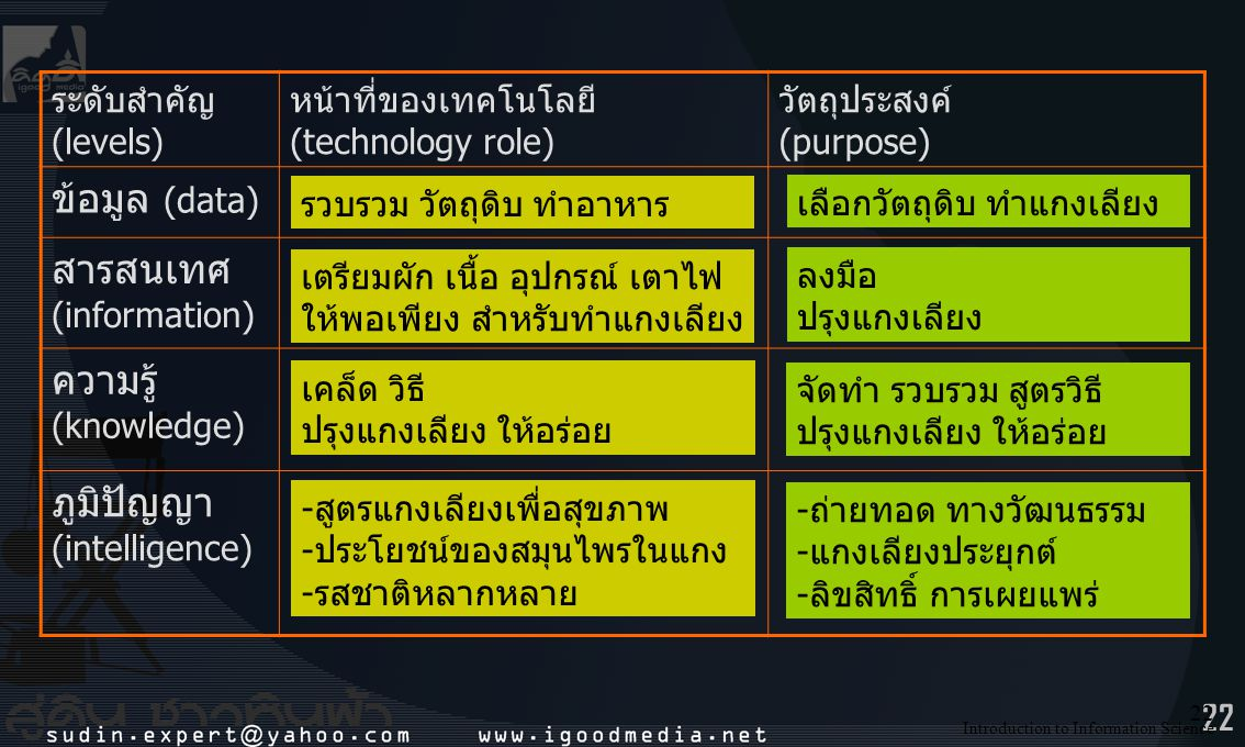 22 ระดับสำคัญ (levels) หน้าที่ของเทคโนโลยี (technology role) วัตถุประสงค์ (purpose) ข้อมูล (data) สารสนเทศ (information) ความรู้ (knowledge) ภูมิปัญญา