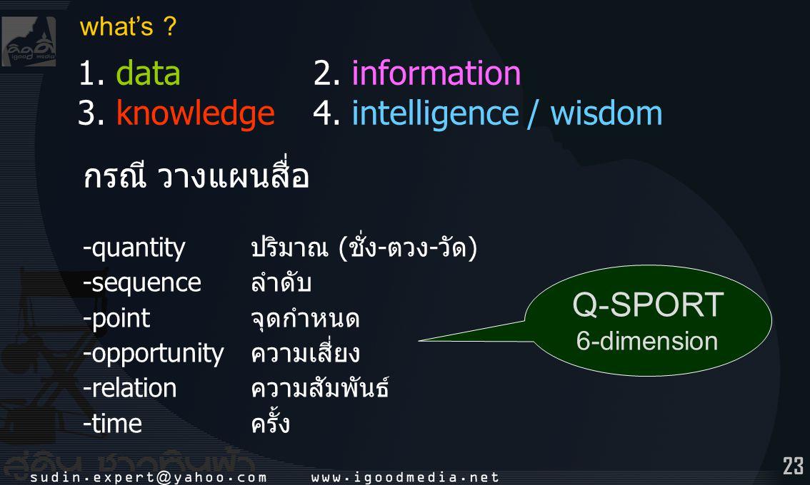 23 1. data 2. information 3. knowledge 4. intelligence / wisdom what's ? -quantityปริมาณ (ชั่ง-ตวง-วัด) -sequenceลำดับ -pointจุดกำหนด -opportunityความ