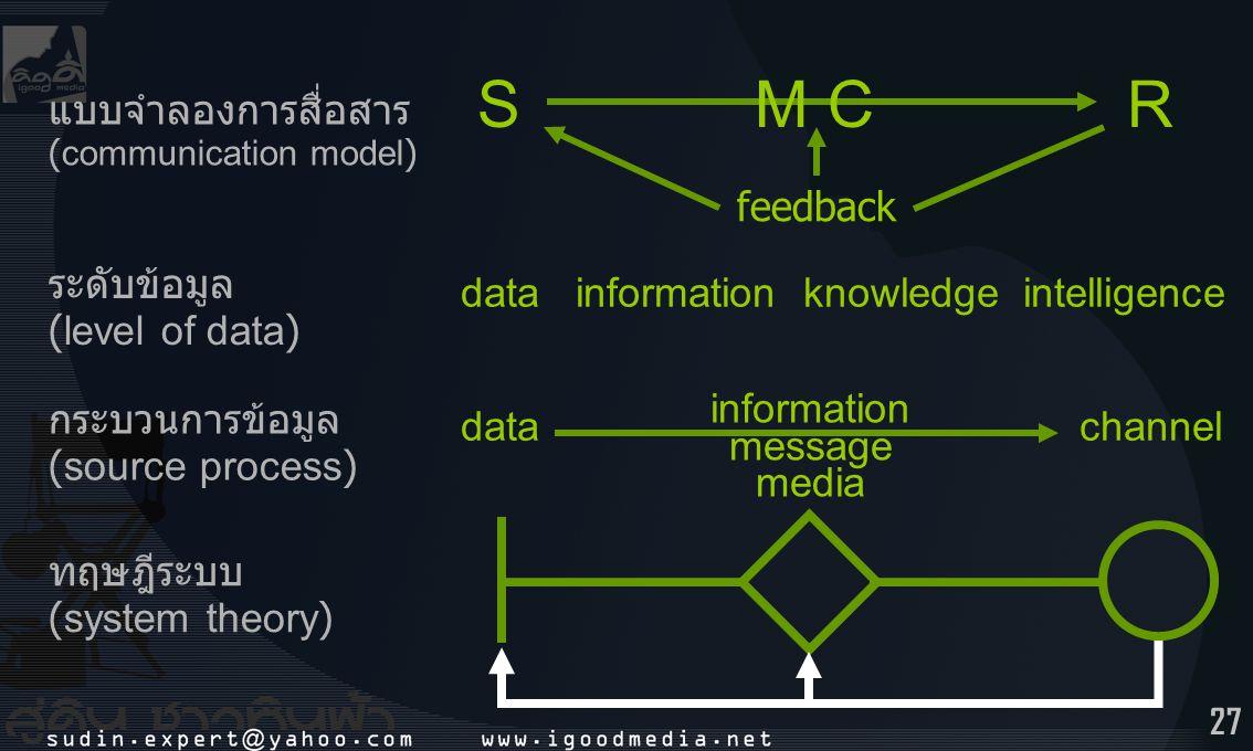 27 ทฤษฎีระบบ (system theory) แบบจำลองการสื่อสาร (communication model) S M C R feedback กระบวนการข้อมูล (source process) information message media chan