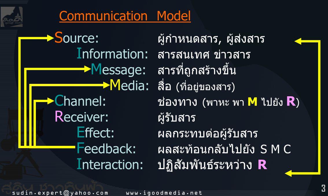 3 S ource: ผู้กำหนดสาร, ผู้ส่งสาร I nformation: สารสนเทศ ข่าวสาร M essage: สารที่ถูกสร้างขึ้น M edia: สื่อ (ที่อยู่ของสาร) C hannel: ช่องทาง (พาหะ พา