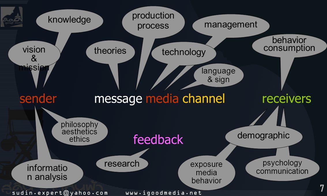 8 sender & receiver media channel วิเคราะห์ปัจจัยที่เกี่ยวข้อง โดย SWOT analysis