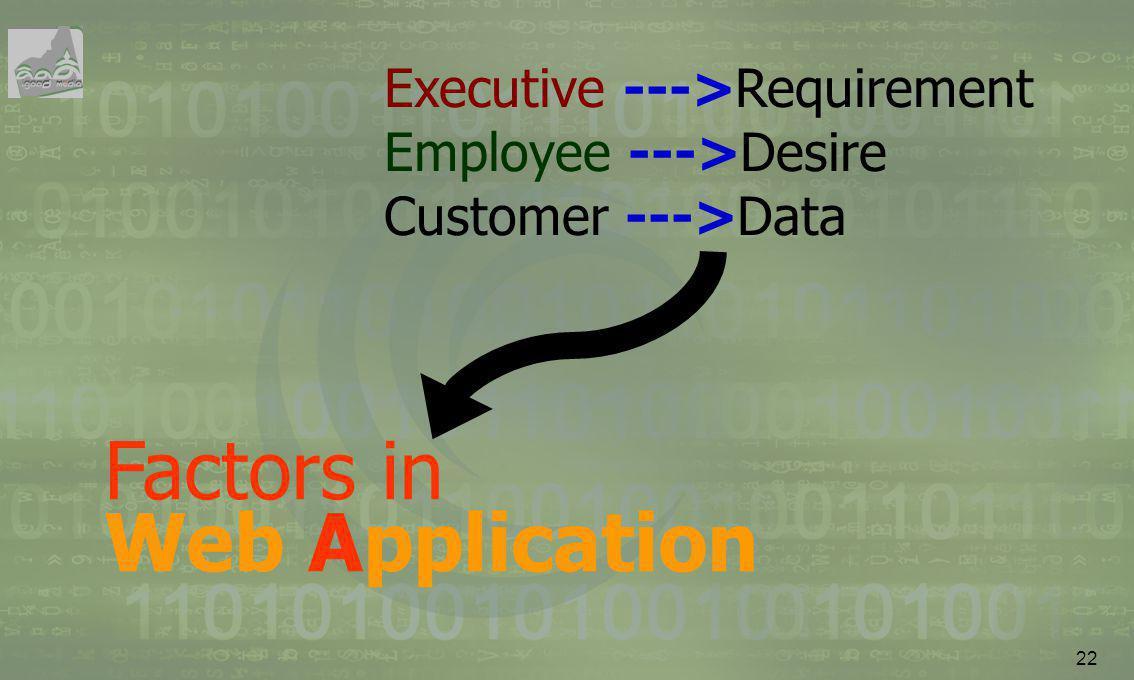 22 Executive --->Requirement Employee --->Desire Customer --->Data Factors in Web Application
