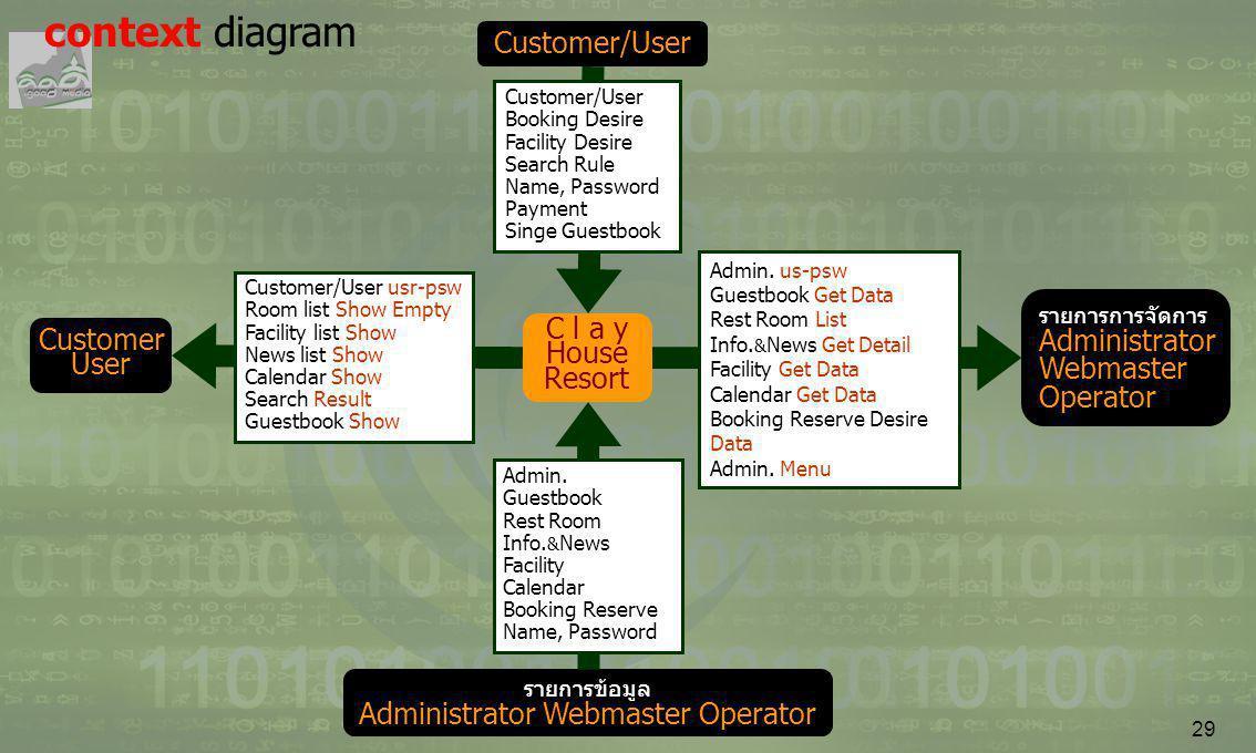 29 C l a y House Resort Customer/User Customer User รายการข้อมูล Administrator Webmaster Operator รายการการจัดการ Administrator Webmaster Operator Cus