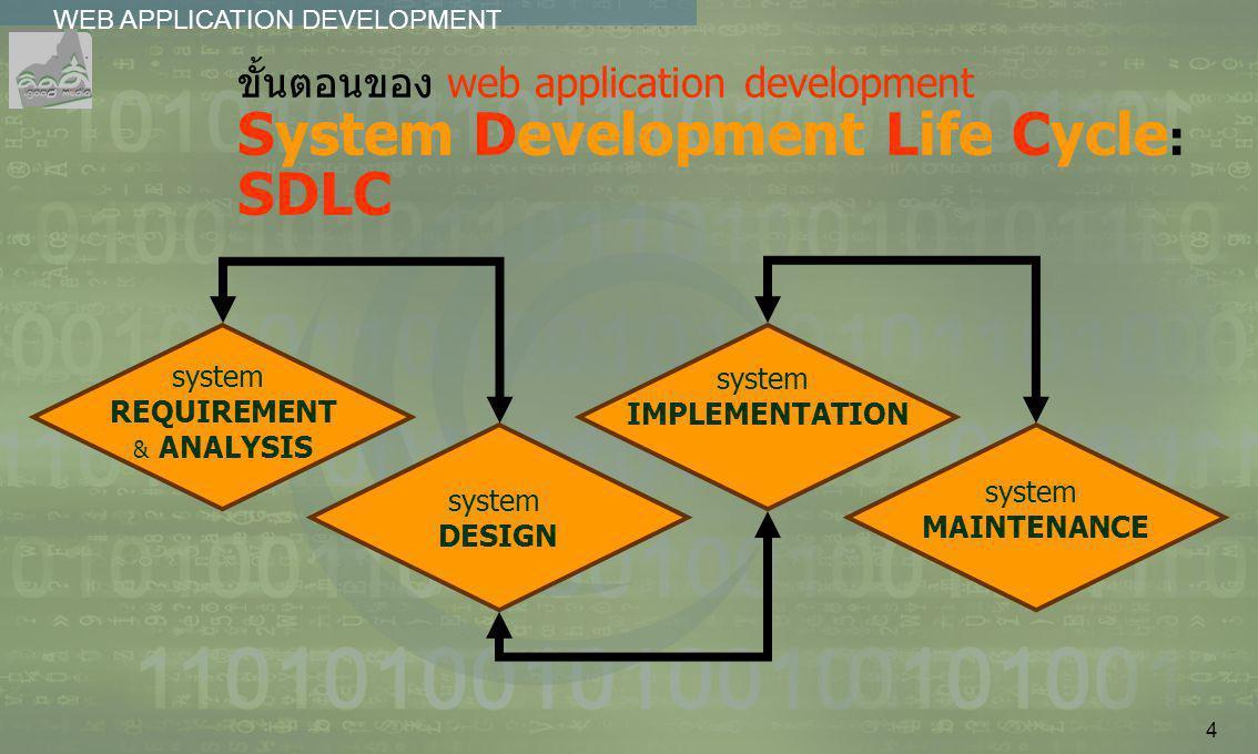 4 WEB APPLICATION DEVELOPMENT................ ขั้นตอนของ web application development System Development Life Cycle : SDLC system REQUIREMENT & ANALYSI