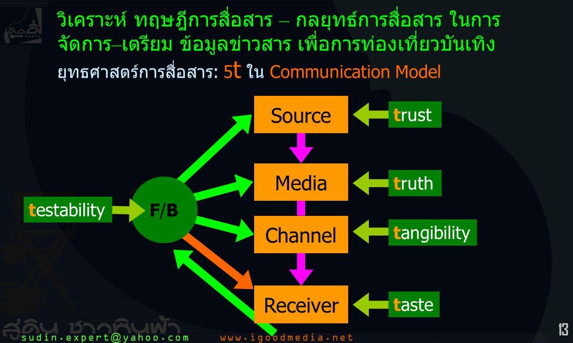 13 ยุทธศาสตร์การสื่อสาร: 5 t ใน Communication Model วิเคราะห์ ทฤษฎีการสื่อสาร – กลยุทธ์การสื่อสาร ในการ จัดการ – เตรียม ข้อมูลข่าวสาร เพื่อการท่องเที่ยวบันเทิง Source Media Channel F/BF/B trust testability truth tangibility taste Receiver