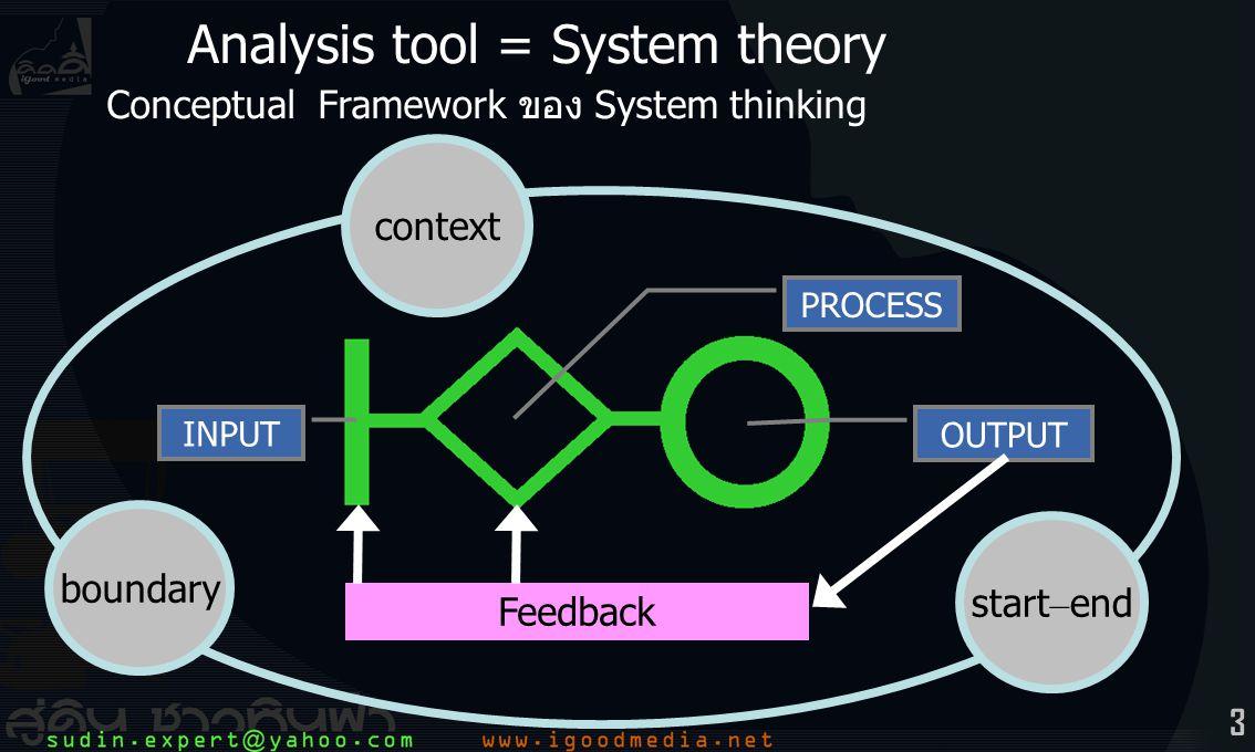 4 วิธีคิดของ System thinking 1./5 ระบบ คือ ชีวิต ที่เป็นองค์รวมของส่วนประกอบต่างๆ (ระบบเปิด) 2.