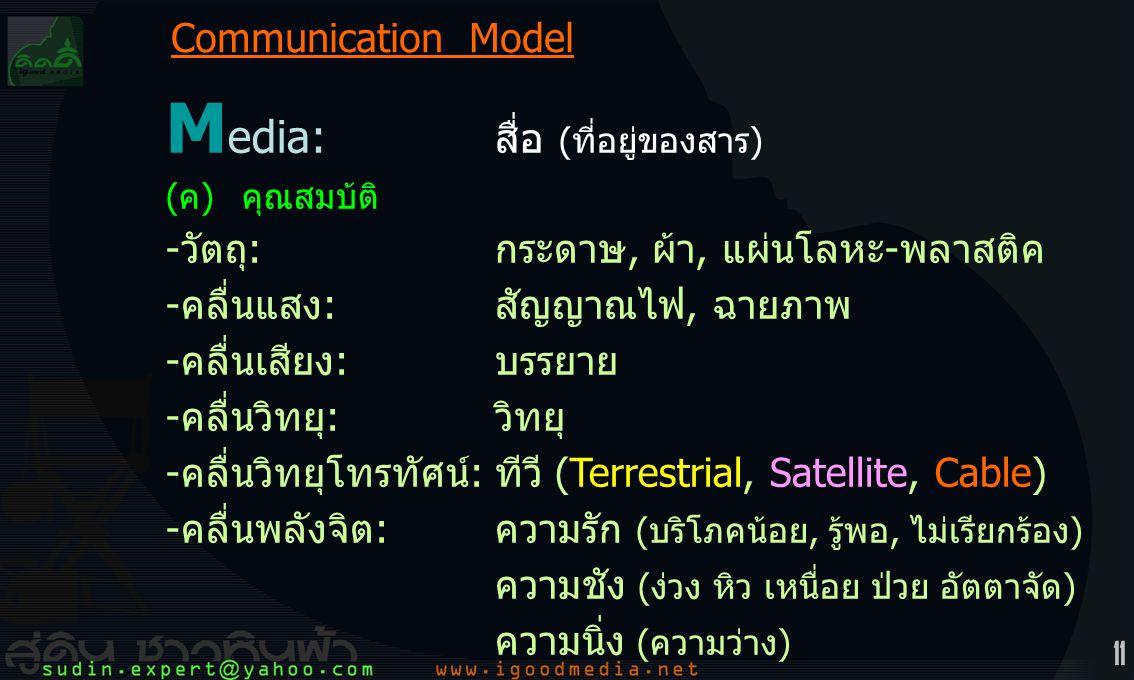 11 M edia: สื่อ (ที่อยู่ของสาร) (ค)คุณสมบ้ติ -วัตถุ:กระดาษ, ผ้า, แผ่นโลหะ-พลาสติค -คลื่นแสง:สัญญาณไฟ, ฉายภาพ -คลื่นเสียง:บรรยาย -คลื่นวิทยุ:วิทยุ -คลื่นวิทยุโทรทัศน์:ทีวี (Terrestrial, Satellite, Cable) -คลื่นพลังจิต:ความรัก (บริโภคน้อย, รู้พอ, ไม่เรียกร้อง) ความชัง (ง่วง หิว เหนื่อย ป่วย อัตตาจัด) ความนิ่ง (ความว่าง) Communication Model